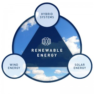 schaubild_judithindustrial_renewable